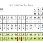 Periodic table as of May 2013 with ununpentium, americium, and calcium highlighted.  Image courtesy of International Union of Pure and Applied Chemistry.