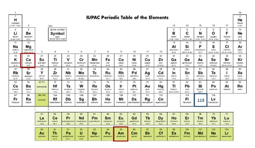 Scitechtuesday discovery of new element has roots in wwii the periodic table as of may 2013 with ununpentium americium and calcium highlighted image urtaz Choice Image