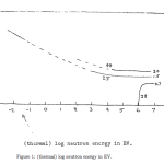 A graph from the primer on Neutrons and electrical fields.