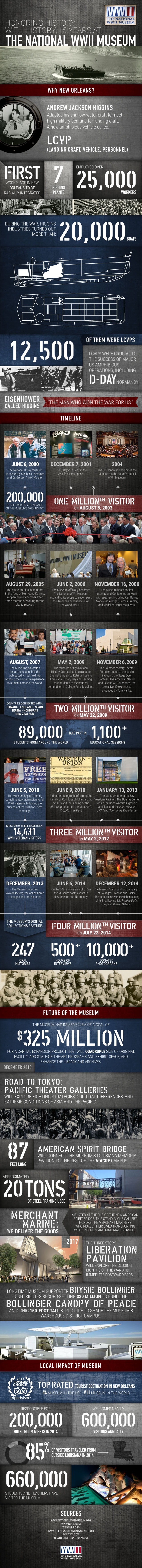 15 Year Anniversary Infographic - 2015 - The National WWII Museum