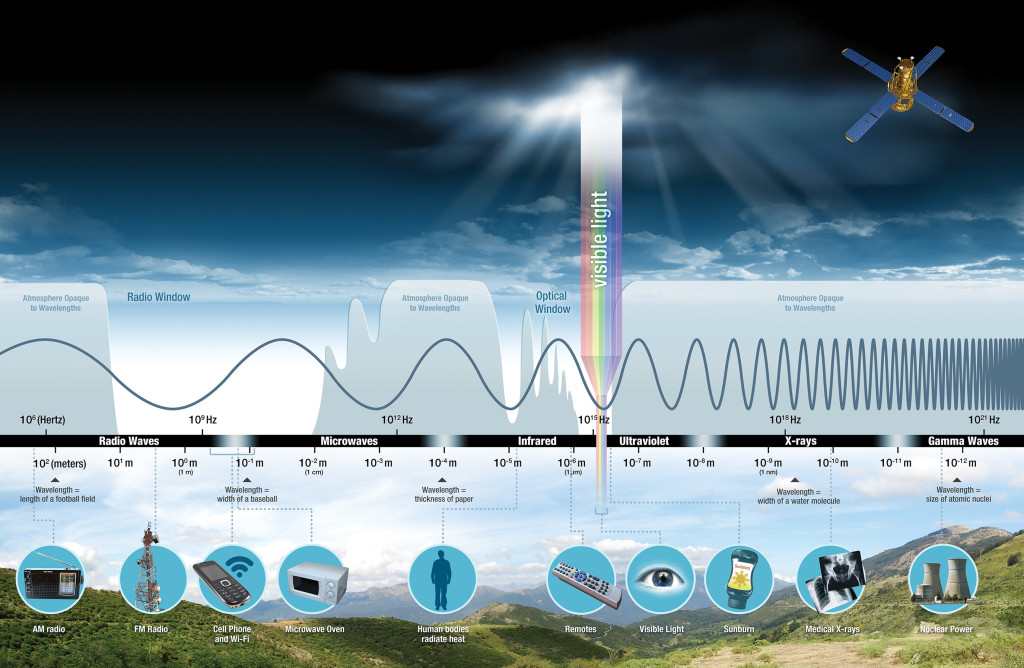 the electromagnetic waves and spectrum Ultraviolet rays • wavelength range: 400nm to 10 nm • discovered in 1801 by johann ritter tried to find cold-rays past the violet end of the spectrum after hearing about herschel's heat rays.